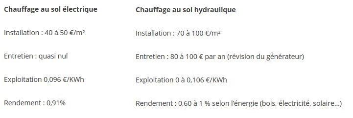 Tableau comparant la consommation des chauffages au sol électrique et hydraulique.